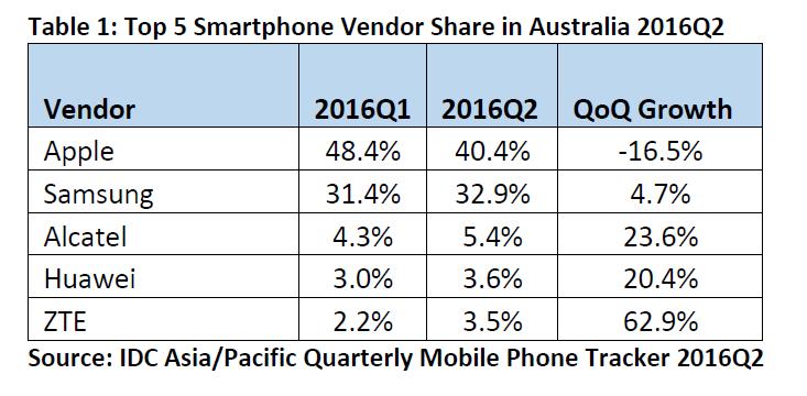 IDC DATA IPhone Market Share Slumps as Chinese Brands Surge New IDC Data Reveals