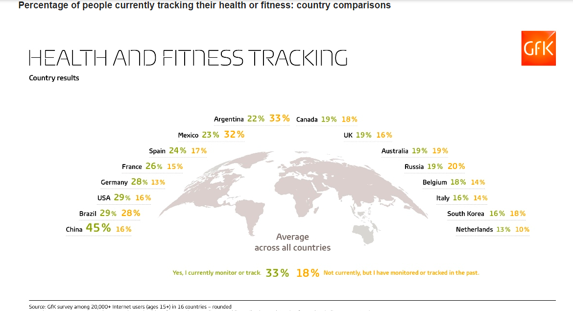 Fitness Tracking