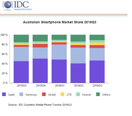 IDC Data 2016