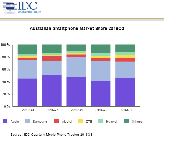 IDC Data 2016 OZ Mobile Market Down 8.2% Claims IDC