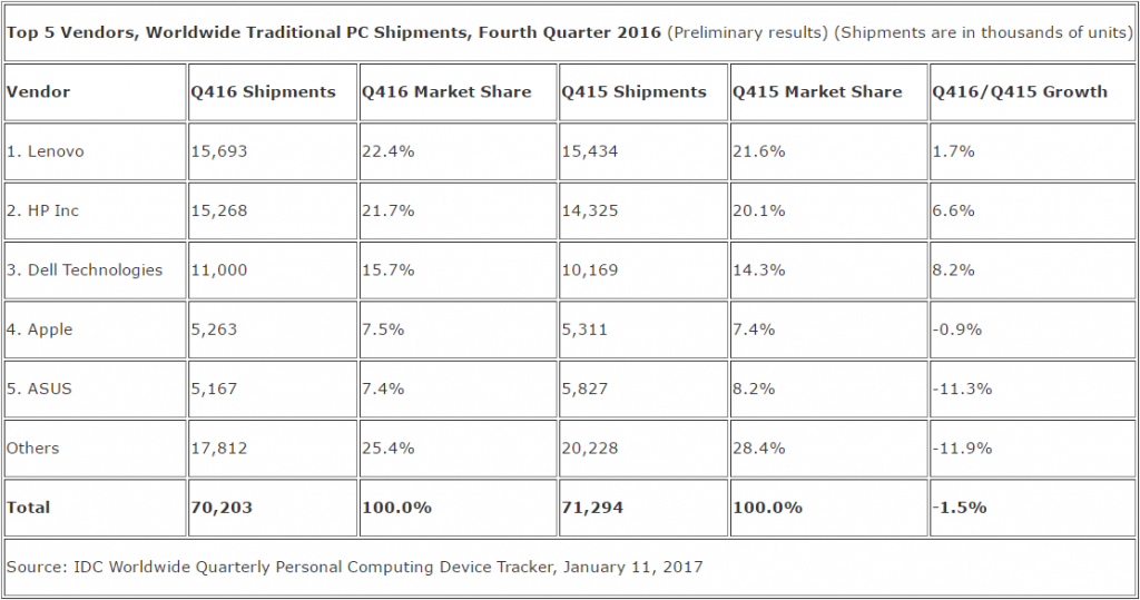 PC market significantly improves during holiday shopping season