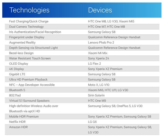 qualcommchart Qualcomm Tease Apple: Android Always First To New Features