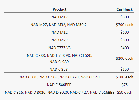 NAD cash back Bluesound & NAD Launch Limited Time Cashback Offers