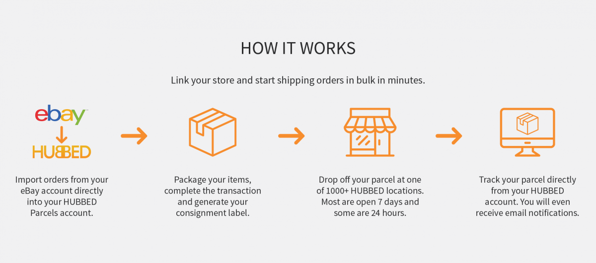 HUBBED Partners With eBay For 24/7 Online Deliveries