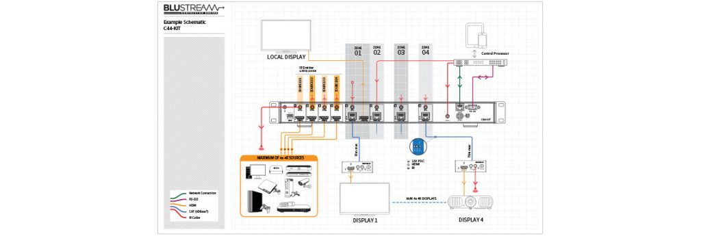 c44schematic 1024x345 Bluestream Launches Contractor 4x4 HDBaseT Matrix Kit