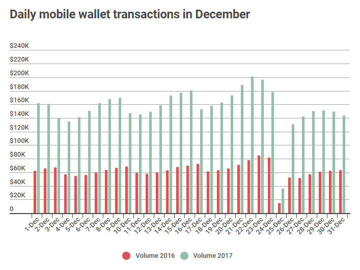 ANZ December Mobile Wallets ANZ: Mobile Wallet Payments Soar 140% In 2017