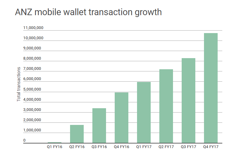 ANZ Mobile Wallet transactions ANZ: Mobile Wallet Payments Soar 140% In 2017