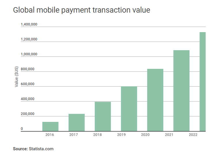 global mobile wallet transactions ANZ: Mobile Wallet Payments Soar 140% In 2017