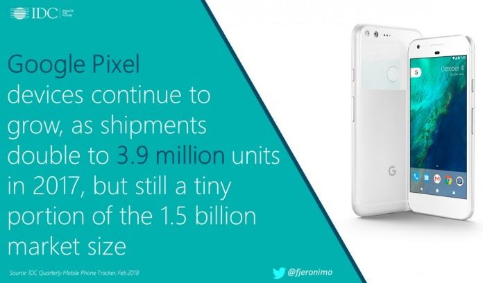 Google shipped 3.9 million Pixels during 2017 according to report