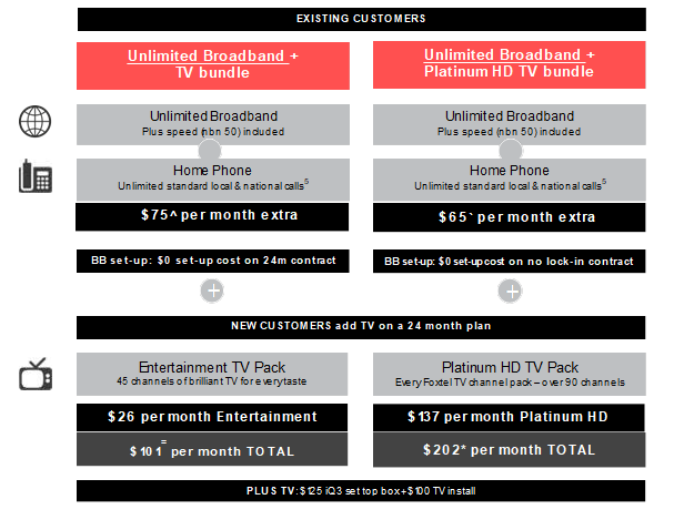 Foxtel deals for existing customers