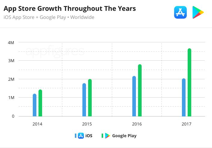 app figures App Store Numbers Decline For The First Time