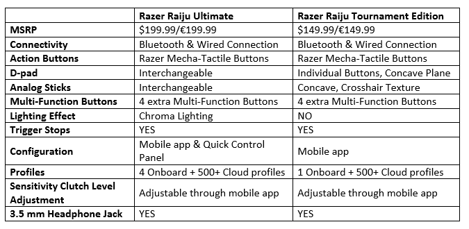 rzer chart Razer Brings Modular Design to PS4 Controllers And Headsets