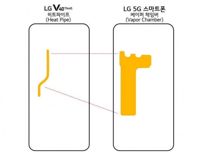 LG LG To Showcase 5G Phone At MWC 2019