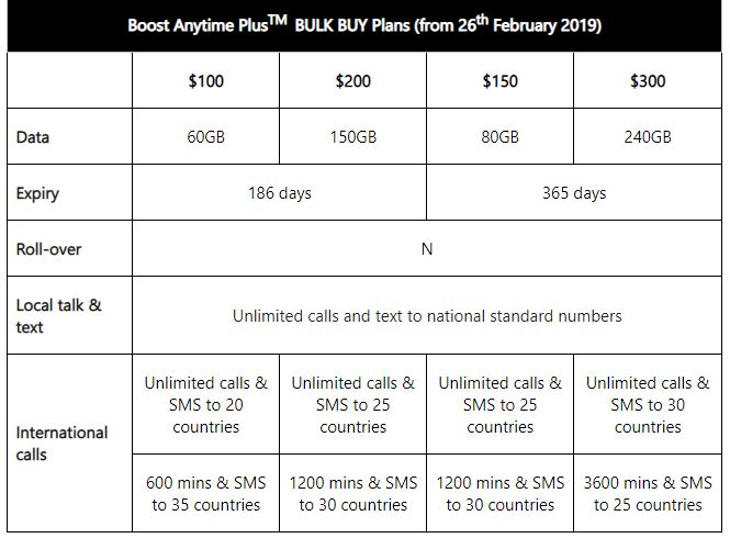 Boost Mobile Debut Bulk Buy Plans With Extra Data – channelnews