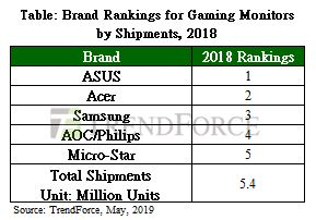 147608001558343998 MSI Claim Fastest Growing Gaming Monitor Brand