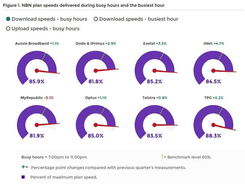 ACCC: NBN Speeds Up, Optus Users Report More Outages
