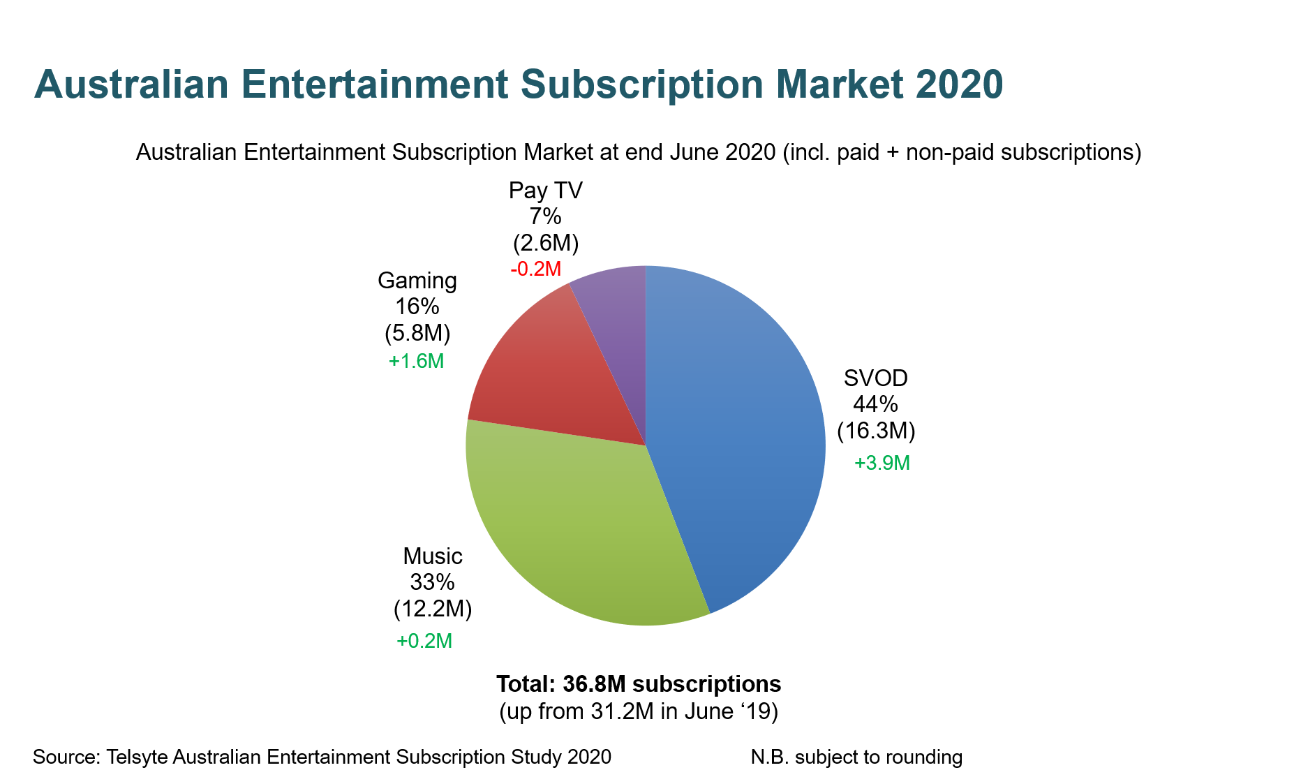 Telsyte video subscriptions H1 2020 Home Entertainment Subscriptions Boom In Oz